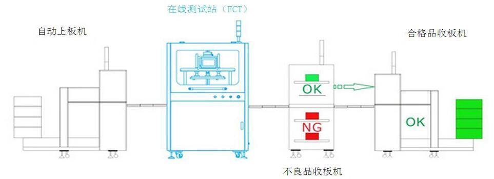 智能手机平板电脑fct自动测试系统